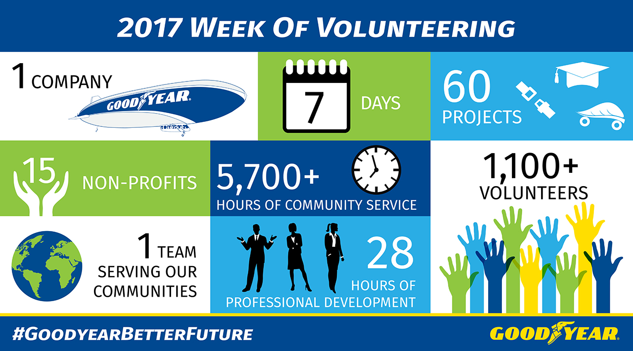 Goodyear-gives-back-with-volunteer-effort