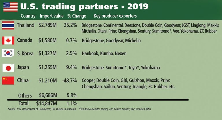Thailand tops list of U.S. tire trading partners