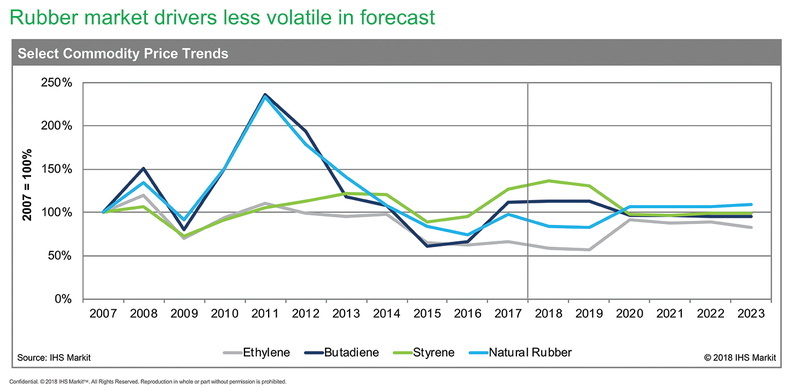 Synthetic-rubber-prices-likely-to-remain-volatile